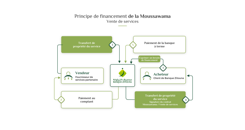 Moussawama