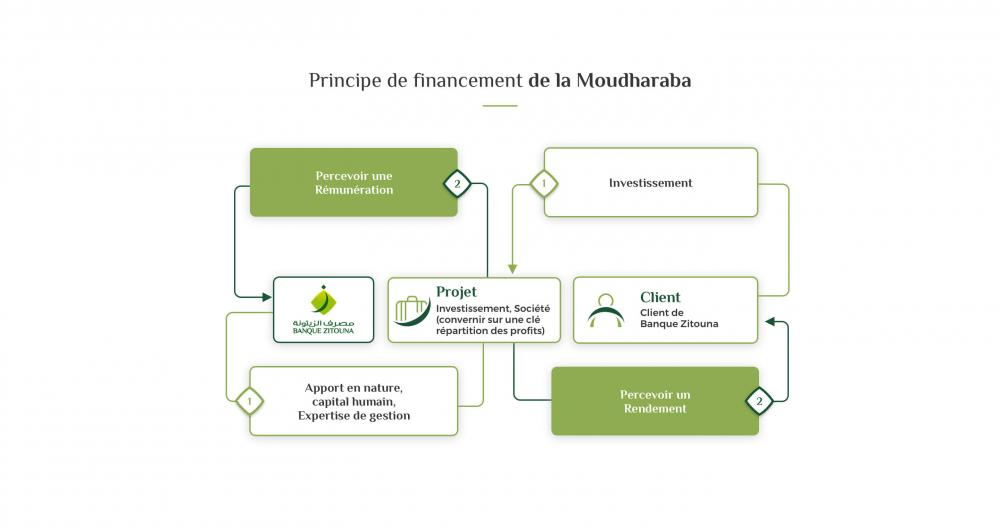 moudharaba